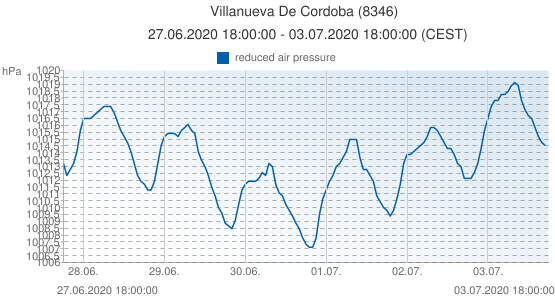 Villanueva De Cordoba, Spain (8346): reduced air pressure: 27.06.2020 18:00:00 - 03.07.2020 18:00:00 (CEST)