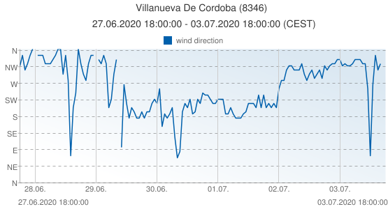 Villanueva De Cordoba, Spain (8346): wind direction: 27.06.2020 18:00:00 - 03.07.2020 18:00:00 (CEST)