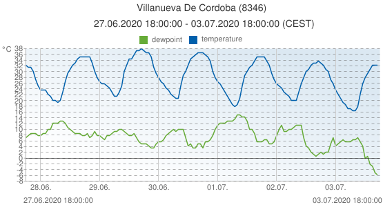 Villanueva De Cordoba, Spain (8346): temperature & dewpoint: 27.06.2020 18:00:00 - 03.07.2020 18:00:00 (CEST)