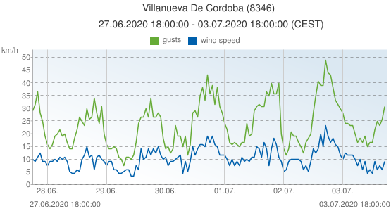 Villanueva De Cordoba, Spain (8346): wind speed & gusts: 27.06.2020 18:00:00 - 03.07.2020 18:00:00 (CEST)