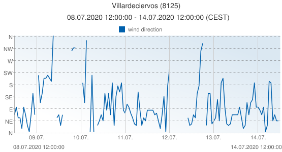 Villardeciervos, Spain (8125): wind direction: 08.07.2020 12:00:00 - 14.07.2020 12:00:00 (CEST)