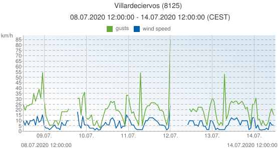 Villardeciervos, Spain (8125): wind speed & gusts: 08.07.2020 12:00:00 - 14.07.2020 12:00:00 (CEST)