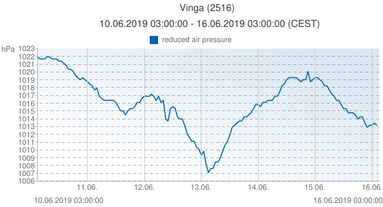 Vinga, Suède (2516): reduced air pressure: 10.06.2019 03:00:00 - 16.06.2019 03:00:00 (CEST)