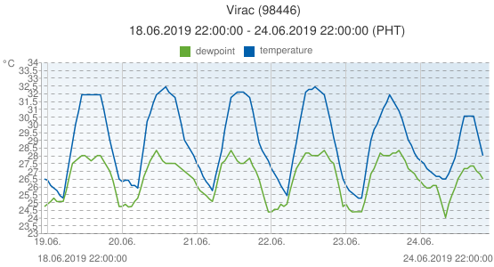 Virac, Philippines (98446): temperature & dewpoint: 18.06.2019 22:00:00 - 24.06.2019 22:00:00 (PHT)