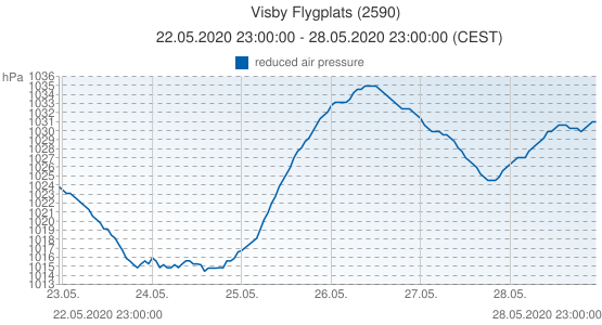 Visby Flygplats, Sweden (2590): reduced air pressure: 22.05.2020 23:00:00 - 28.05.2020 23:00:00 (CEST)
