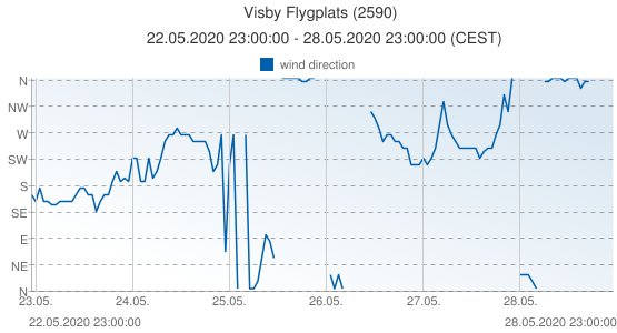 Visby Flygplats, Sweden (2590): wind direction: 22.05.2020 23:00:00 - 28.05.2020 23:00:00 (CEST)