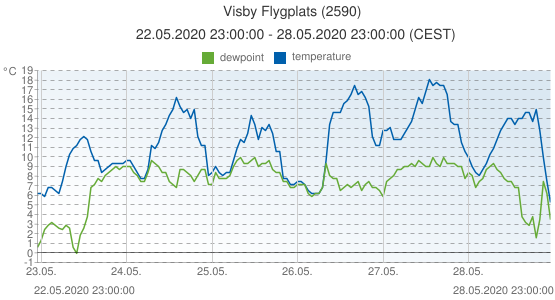Visby Flygplats, Sweden (2590): temperature & dewpoint: 22.05.2020 23:00:00 - 28.05.2020 23:00:00 (CEST)