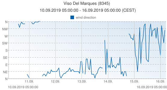 Viso Del Marques, Spain (8345): wind direction: 10.09.2019 05:00:00 - 16.09.2019 05:00:00 (CEST)