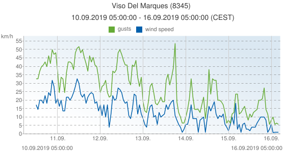 Viso Del Marques, Spain (8345): wind speed & gusts: 10.09.2019 05:00:00 - 16.09.2019 05:00:00 (CEST)