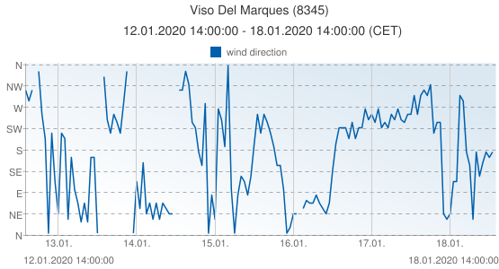 Viso Del Marques, Spain (8345): wind direction: 12.01.2020 14:00:00 - 18.01.2020 14:00:00 (CET)