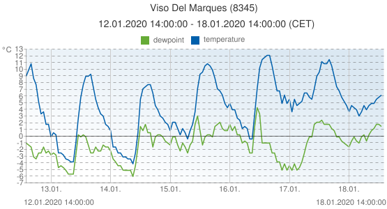Viso Del Marques, Spain (8345): temperature & dewpoint: 12.01.2020 14:00:00 - 18.01.2020 14:00:00 (CET)