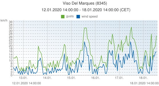 Viso Del Marques, Spain (8345): wind speed & gusts: 12.01.2020 14:00:00 - 18.01.2020 14:00:00 (CET)