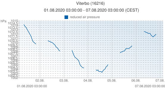 Viterbo, Italy (16216): reduced air pressure: 01.08.2020 03:00:00 - 07.08.2020 03:00:00 (CEST)