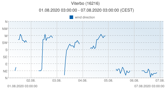 Viterbo, Italy (16216): wind direction: 01.08.2020 03:00:00 - 07.08.2020 03:00:00 (CEST)