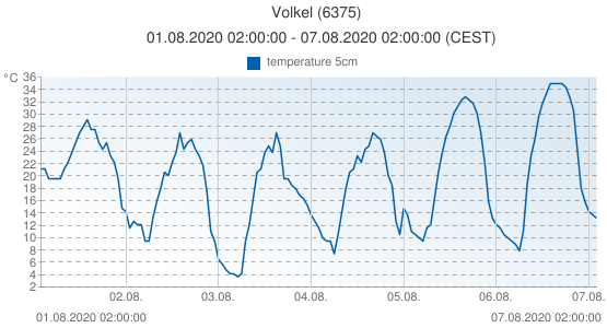 Volkel, Netherlands (6375): temperature 5cm: 01.08.2020 02:00:00 - 07.08.2020 02:00:00 (CEST)