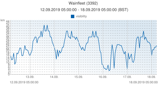 Wainfleet, United Kingdom (3392): visibility: 12.09.2019 05:00:00 - 18.09.2019 05:00:00 (BST)