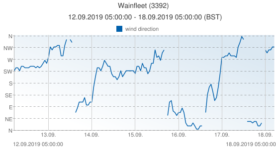 Wainfleet, United Kingdom (3392): wind direction: 12.09.2019 05:00:00 - 18.09.2019 05:00:00 (BST)