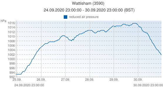 Wattisham, United Kingdom (3590): reduced air pressure: 24.09.2020 23:00:00 - 30.09.2020 23:00:00 (BST)