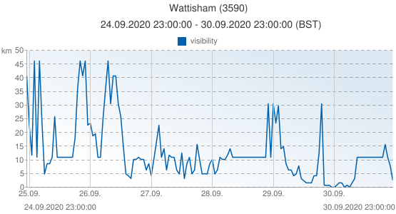 Wattisham, United Kingdom (3590): visibility: 24.09.2020 23:00:00 - 30.09.2020 23:00:00 (BST)