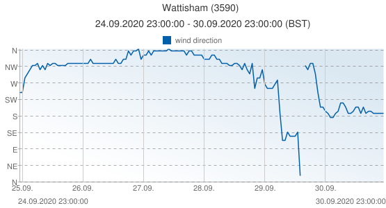 Wattisham, United Kingdom (3590): wind direction: 24.09.2020 23:00:00 - 30.09.2020 23:00:00 (BST)