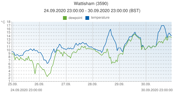 Wattisham, United Kingdom (3590): temperature & dewpoint: 24.09.2020 23:00:00 - 30.09.2020 23:00:00 (BST)