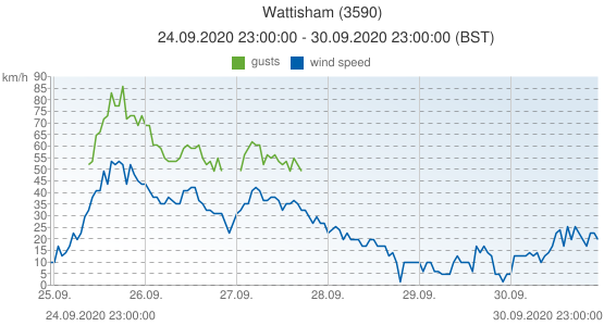 Wattisham, United Kingdom (3590): wind speed & gusts: 24.09.2020 23:00:00 - 30.09.2020 23:00:00 (BST)