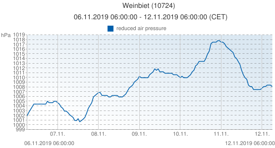 Weinbiet, Germany (10724): reduced air pressure: 06.11.2019 06:00:00 - 12.11.2019 06:00:00 (CET)