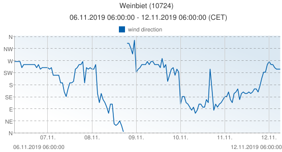 Weinbiet, Germany (10724): wind direction: 06.11.2019 06:00:00 - 12.11.2019 06:00:00 (CET)