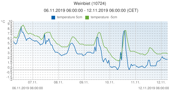 Weinbiet, Germany (10724): temperature 5cm & temperature -5cm: 06.11.2019 06:00:00 - 12.11.2019 06:00:00 (CET)