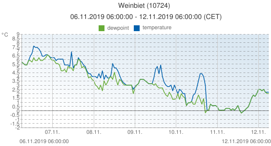 Weinbiet, Germany (10724): temperature & dewpoint: 06.11.2019 06:00:00 - 12.11.2019 06:00:00 (CET)