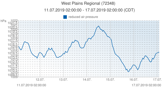 West Plains Regional, United States of America (72348): reduced air pressure: 11.07.2019 02:00:00 - 17.07.2019 02:00:00 (CDT)