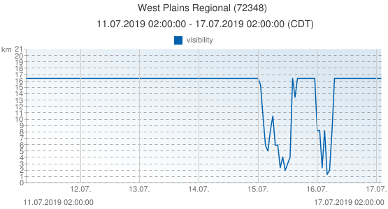 West Plains Regional, United States of America (72348): visibility: 11.07.2019 02:00:00 - 17.07.2019 02:00:00 (CDT)