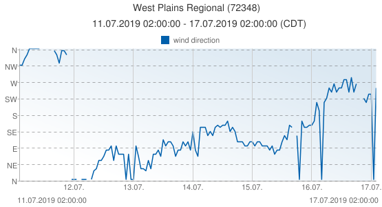 West Plains Regional, United States of America (72348): wind direction: 11.07.2019 02:00:00 - 17.07.2019 02:00:00 (CDT)