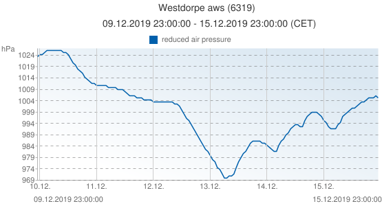 Westdorpe aws, Pays-Bas (6319): reduced air pressure: 09.12.2019 23:00:00 - 15.12.2019 23:00:00 (CET)