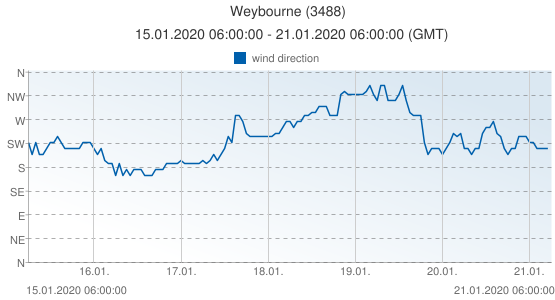 Weybourne, United Kingdom (3488): wind direction: 15.01.2020 06:00:00 - 21.01.2020 06:00:00 (GMT)