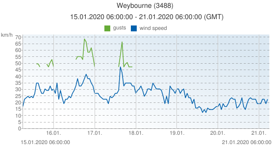Weybourne, United Kingdom (3488): wind speed & gusts: 15.01.2020 06:00:00 - 21.01.2020 06:00:00 (GMT)