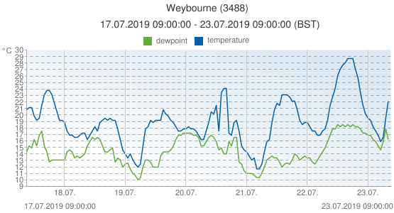 Weybourne, United Kingdom (3488): temperature & dewpoint: 17.07.2019 09:00:00 - 23.07.2019 09:00:00 (BST)