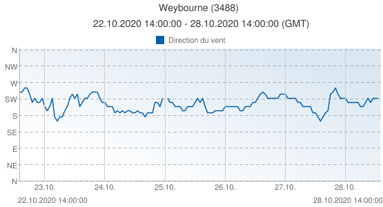 Weybourne, Grande-Bretagne (3488): Direction du vent: 22.10.2020 14:00:00 - 28.10.2020 14:00:00 (GMT)