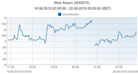 Wick Airport, United Kingdom (2003075): wind direction: 16.08.2019 20:00:00 - 22.08.2019 20:00:00 (BST)