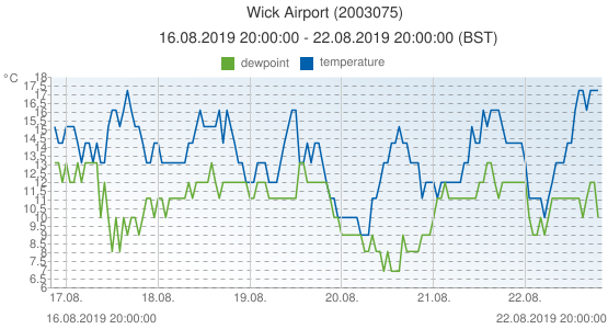 Wick Airport, United Kingdom (2003075): temperature & dewpoint: 16.08.2019 20:00:00 - 22.08.2019 20:00:00 (BST)