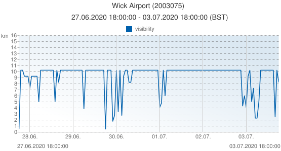 Wick Airport, United Kingdom (2003075): visibility: 27.06.2020 18:00:00 - 03.07.2020 18:00:00 (BST)