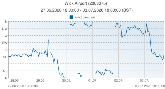 Wick Airport, United Kingdom (2003075): wind direction: 27.06.2020 18:00:00 - 03.07.2020 18:00:00 (BST)
