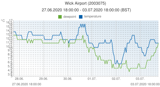 Wick Airport, United Kingdom (2003075): temperature & dewpoint: 27.06.2020 18:00:00 - 03.07.2020 18:00:00 (BST)
