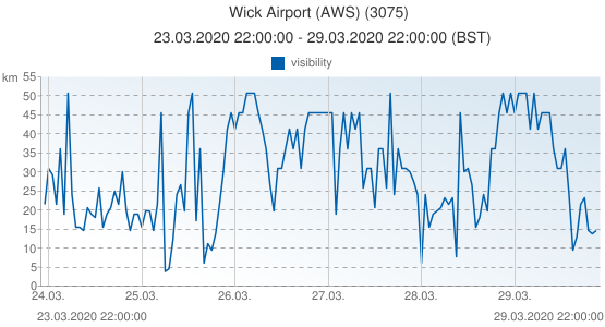 Wick Airport (AWS), Grande-Bretagne (3075): visibility: 23.03.2020 22:00:00 - 29.03.2020 22:00:00 (BST)