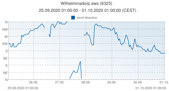 Wilhelminadorp aws, Netherlands (6323): wind direction: 25.09.2020 01:00:00 - 01.10.2020 01:00:00 (CEST)