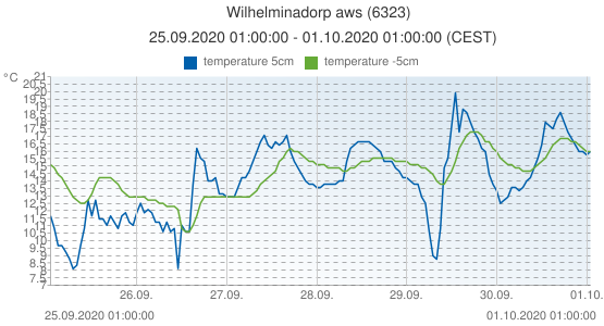 Wilhelminadorp aws, Netherlands (6323): temperature 5cm & temperature -5cm: 25.09.2020 01:00:00 - 01.10.2020 01:00:00 (CEST)