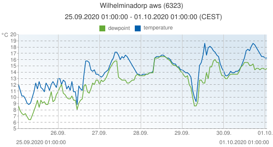 Wilhelminadorp aws, Netherlands (6323): temperature & dewpoint: 25.09.2020 01:00:00 - 01.10.2020 01:00:00 (CEST)