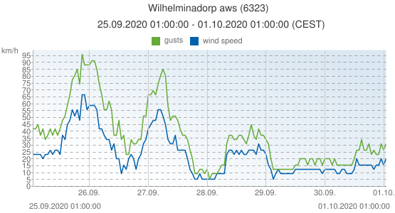 Wilhelminadorp aws, Netherlands (6323): wind speed & gusts: 25.09.2020 01:00:00 - 01.10.2020 01:00:00 (CEST)
