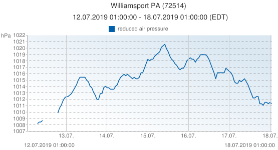 Williamsport PA, United States of America (72514): reduced air pressure: 12.07.2019 01:00:00 - 18.07.2019 01:00:00 (EDT)