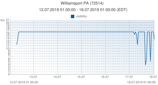 Williamsport PA, United States of America (72514): visibility: 12.07.2019 01:00:00 - 18.07.2019 01:00:00 (EDT)